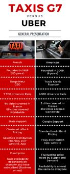 General presentation Taxi G7 vs Uber